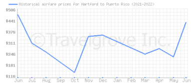 Price overview for flights from Hartford to Puerto Rico