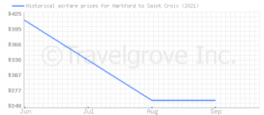 Price overview for flights from Hartford to Saint Croix