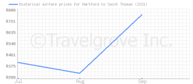 Price overview for flights from Hartford to Saint Thomas