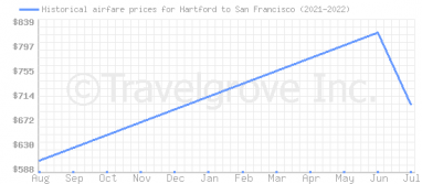 Price overview for flights from Hartford to San Francisco