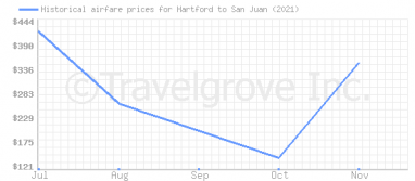 Price overview for flights from Hartford to San Juan