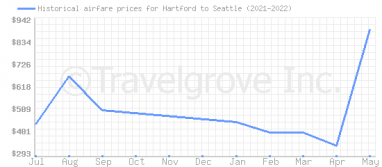 Price overview for flights from Hartford to Seattle