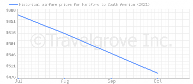 Price overview for flights from Hartford to South America