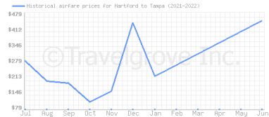 Price overview for flights from Hartford to Tampa