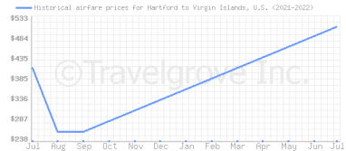 Price overview for flights from Hartford to Virgin Islands, U.S.