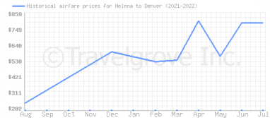 Price overview for flights from Helena to Denver