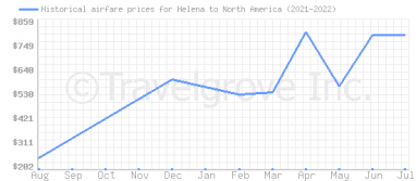 Price overview for flights from Helena to North America