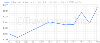 Price overview for flights from Helena to United States