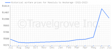 Price overview for flights from Honolulu to Anchorage