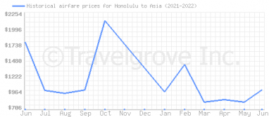 Price overview for flights from Honolulu to Asia