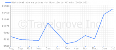 Price overview for flights from Honolulu to Atlanta