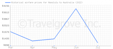 Price overview for flights from Honolulu to Australia