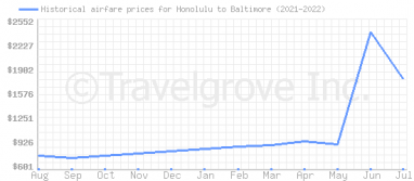 Price overview for flights from Honolulu to Baltimore