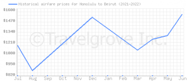 Price overview for flights from Honolulu to Beirut