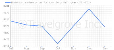 Price overview for flights from Honolulu to Bellingham