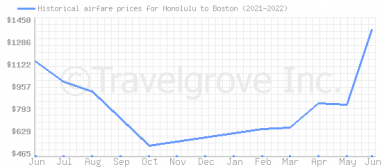 Price overview for flights from Honolulu to Boston