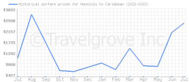 Price overview for flights from Honolulu to Caribbean