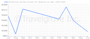 Price overview for flights from Honolulu to Cebu