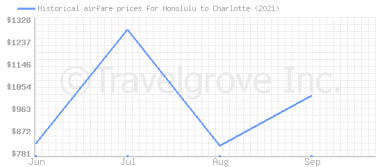 Price overview for flights from Honolulu to Charlotte