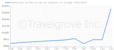 Price overview for flights from Honolulu to Chicago