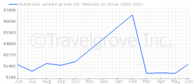 Price overview for flights from Honolulu to China