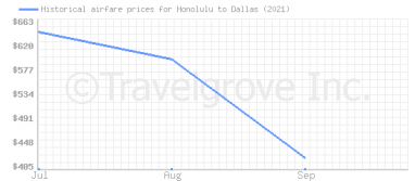 Price overview for flights from Honolulu to Dallas