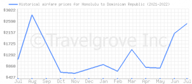 Price overview for flights from Honolulu to Dominican Republic