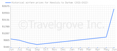 Price overview for flights from Honolulu to Durham