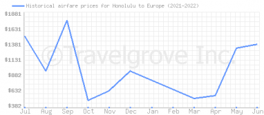 Price overview for flights from Honolulu to Europe