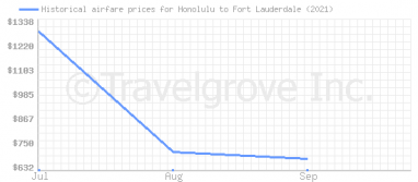 Price overview for flights from Honolulu to Fort Lauderdale