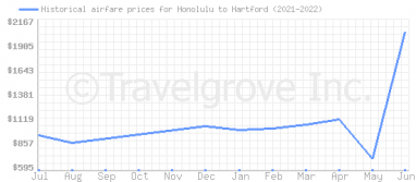Price overview for flights from Honolulu to Hartford