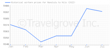 Price overview for flights from Honolulu to Hilo