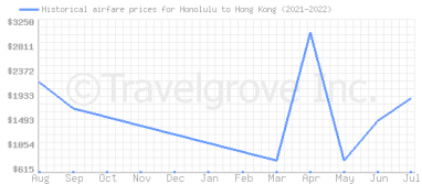 Price overview for flights from Honolulu to Hong Kong