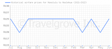 Price overview for flights from Honolulu to Hoolehua
