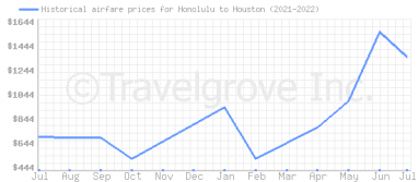 Price overview for flights from Honolulu to Houston
