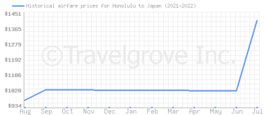 Price overview for flights from Honolulu to Japan