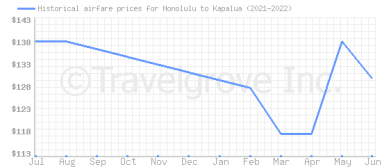 Price overview for flights from Honolulu to Kapalua