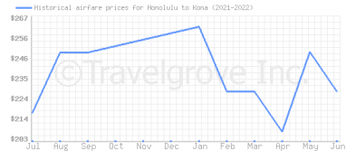 Price overview for flights from Honolulu to Kona