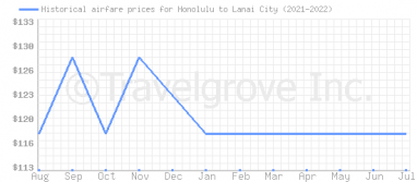 Price overview for flights from Honolulu to Lanai City