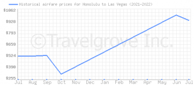 Price overview for flights from Honolulu to Las Vegas