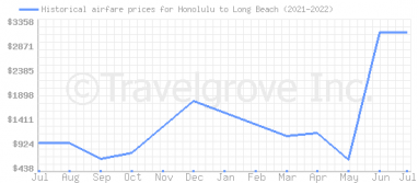 Price overview for flights from Honolulu to Long Beach