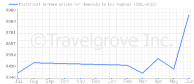 Price overview for flights from Honolulu to Los Angeles