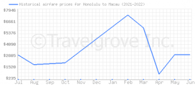 Price overview for flights from Honolulu to Macau
