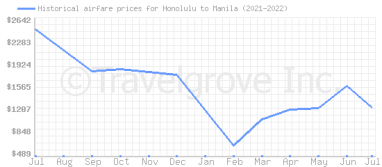 Price overview for flights from Honolulu to Manila