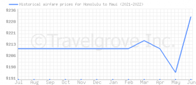 Price overview for flights from Honolulu to Maui