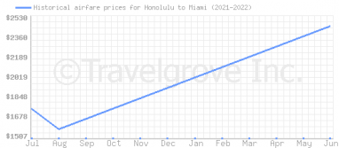 Price overview for flights from Honolulu to Miami
