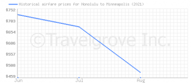 Price overview for flights from Honolulu to Minneapolis