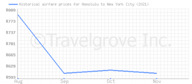 Price overview for flights from Honolulu to New York City
