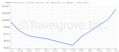 Price overview for flights from Honolulu to Newark