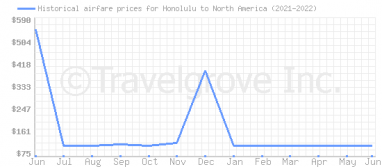 Price overview for flights from Honolulu to North America